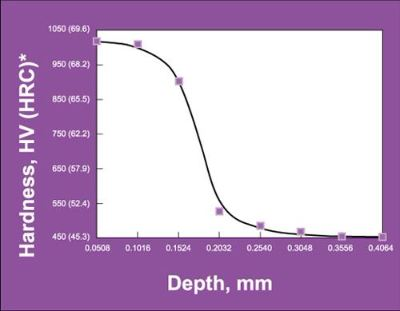 Hardness Profile in H-13