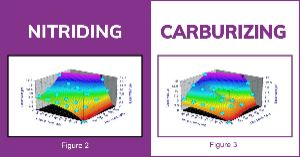 Wear Resistance of Engineering Components: Carburizing vs Nitriding