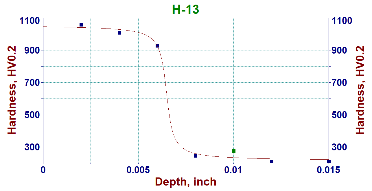 Hardness profile in H-13 steel ion nitrided