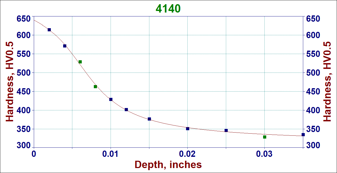 Hardness profile in 4140 steel ion nitrided