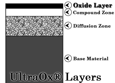 UltraOxLayers